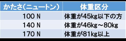 高反発マットレス 体重別 硬さ区分 100N 140N 170N