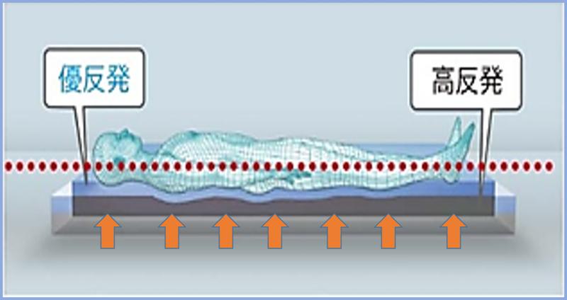 優反発 高反発 の二層構造 柔らかさと 弾力性を両立 体圧分散