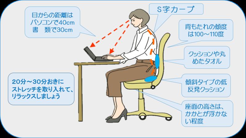 デスクワークの人の腰痛対策 腰の負担を減らす 背骨がS字カーブ 腰当クッション