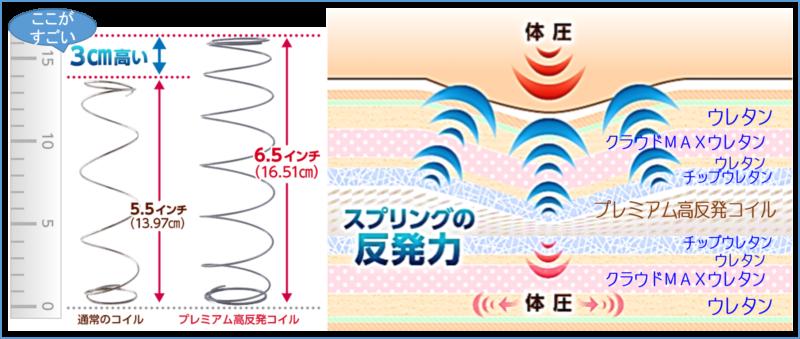 耐久性バツグン プレミアム高反発コイル 体圧分散 へたりにくい