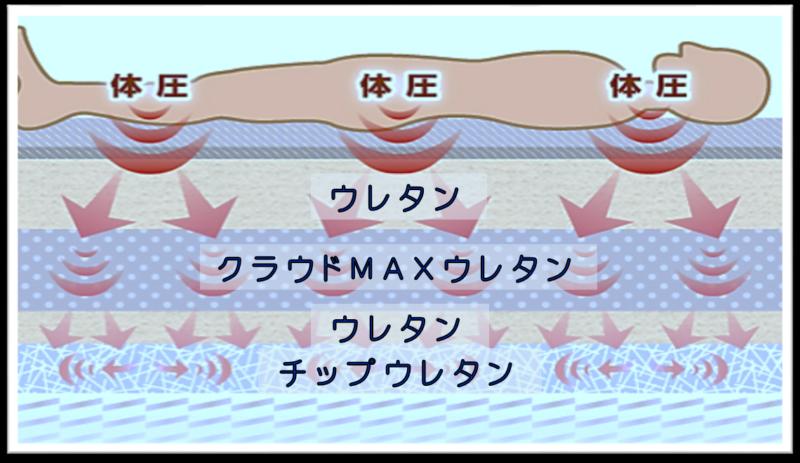 体圧分散 3Dスプリング 高反発構造 身体の負担を逃がす