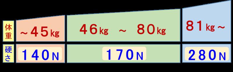 体重にあった3つの硬さを選べる 140N 170N 280N 適度な硬さ