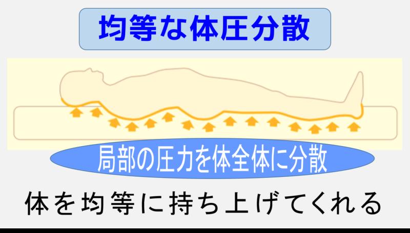 均等な体圧分散 局部の圧力を体全体に分散 体を均等に持ち上げる