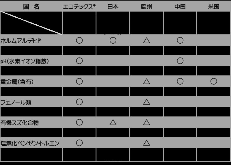 国別有害物質規制比較表 ホルムアルデヒド基準 アレルギー物質